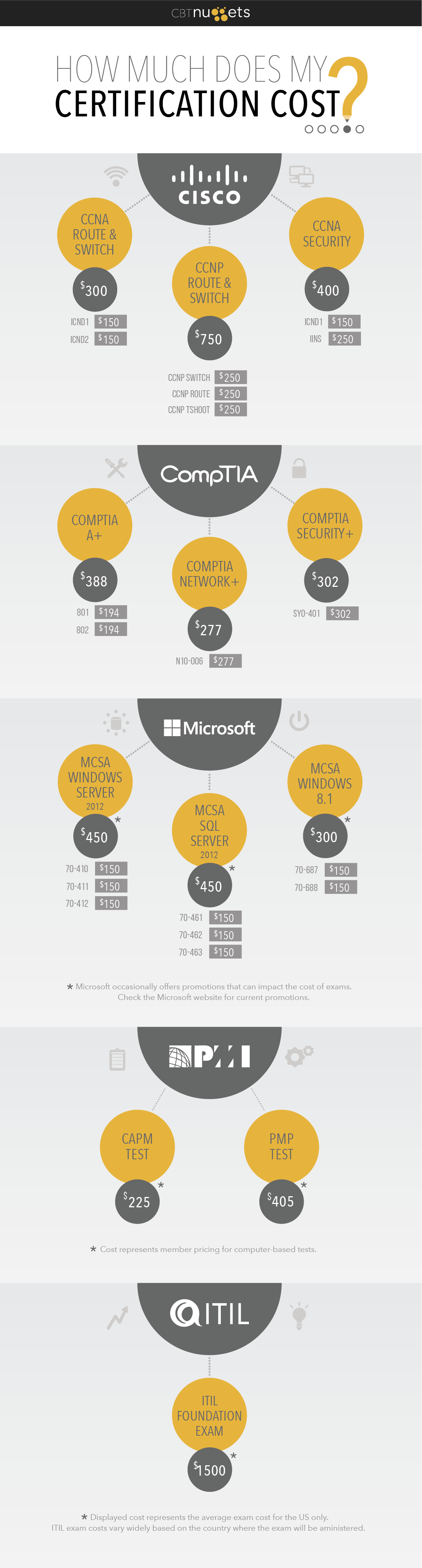 Exam Cost Graphic-01