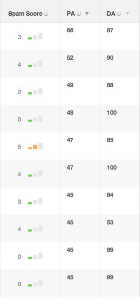 Introducing: Bulk Backlink Spam Score Checker