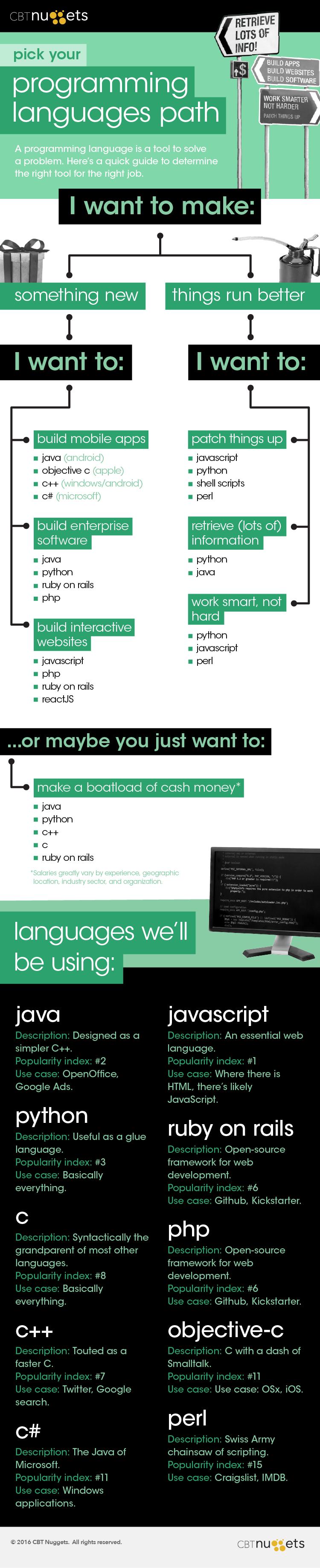 programming tree