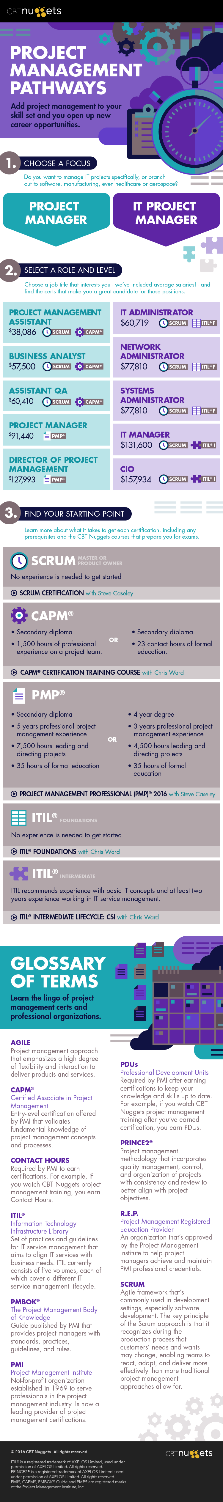project-management-infographic (1)