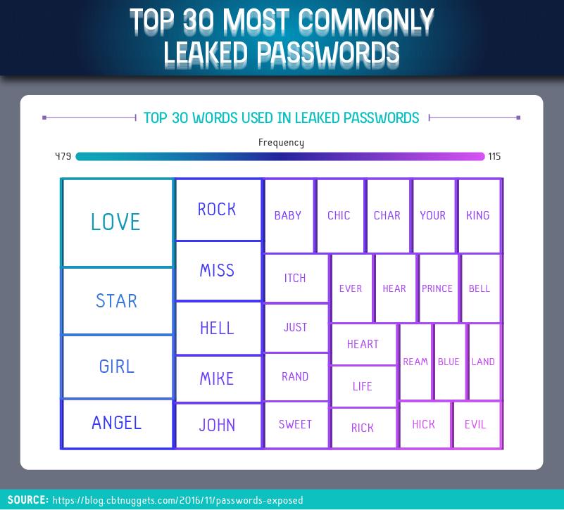 30-common-words