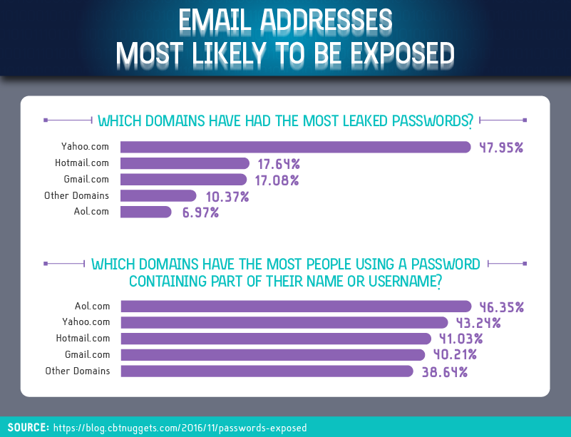 email-most-likely