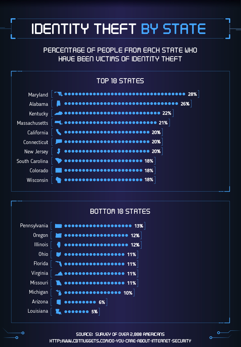 Online Identity Theft in the U.S.