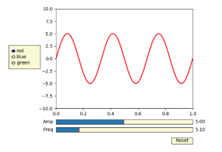5 Ways To Use Matplotlib For All Your Data Visualization Needs