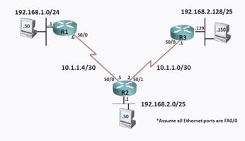 Networking Basics: Configuring Extended Access Lists on